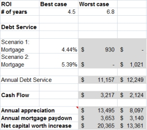 Ottawa real estate investing property cashflow study